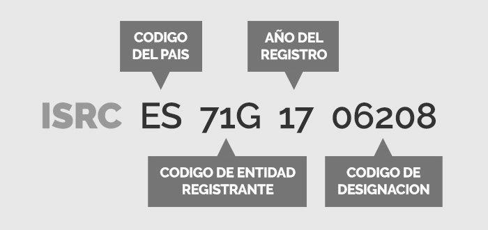 Código ISRC de España.
