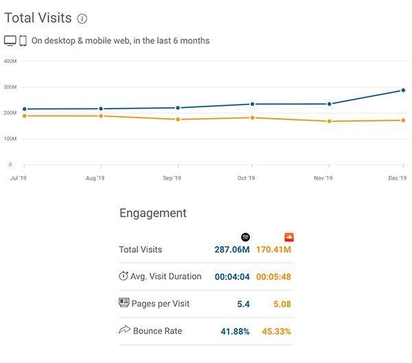 Comparativa tráfico web entre SoundCloud y Spotify